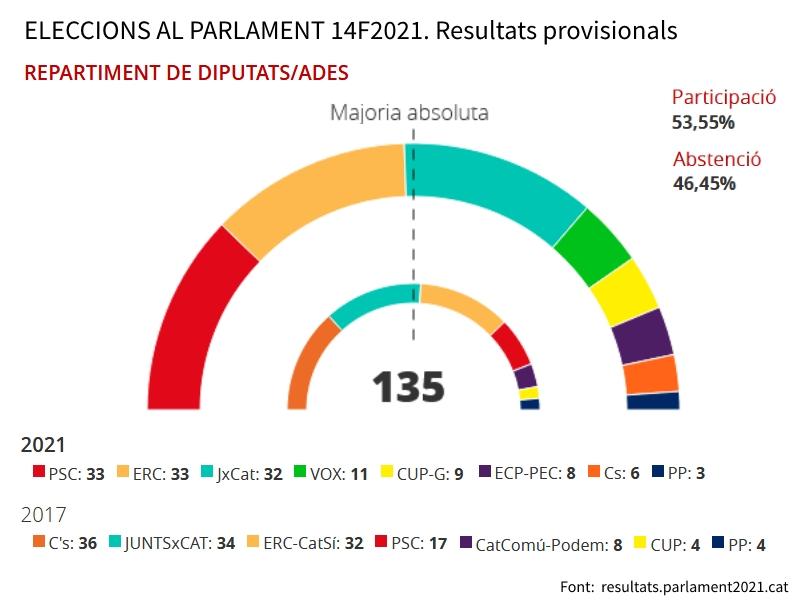 """Resultat d'imatges per a """"Resultats eleccions Catalunya 2021"""""""